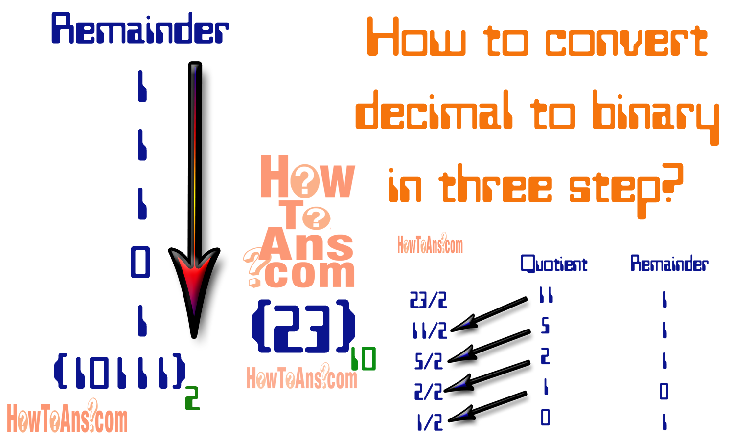 Fractional Decimal To Binary Conversion