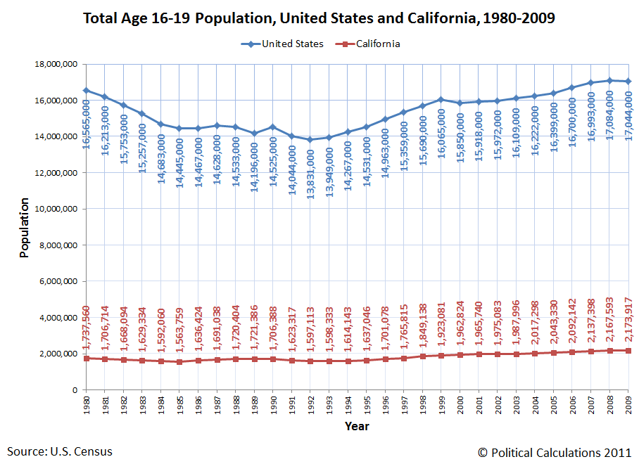 Total Age 16-19 Population, United States and California