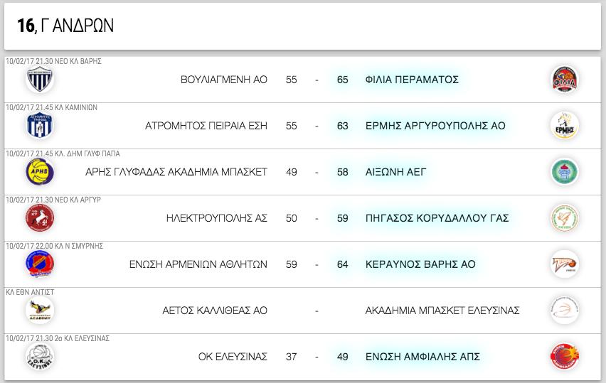Γ ΑΝΔΡΩΝ, 16η αγωνιστική. Αποτελέσματα, επόμενοι αγώνες κι η βαθμολογία