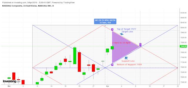 NASDAQ DAILY VEDIC CHART