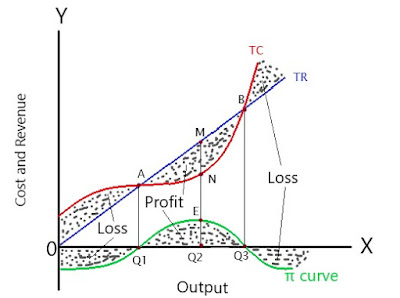 equilibrium-of-firm-under-perfect-competition