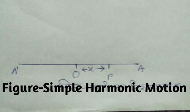 Simple Harmonic Motion (Rectilinear Motion),To find the Motion