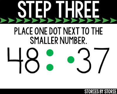 If your students struggle to remember which way the symbol should face when comparing two numbers, try these simple steps.