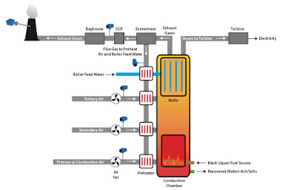 Simplified Recovery Boiler
