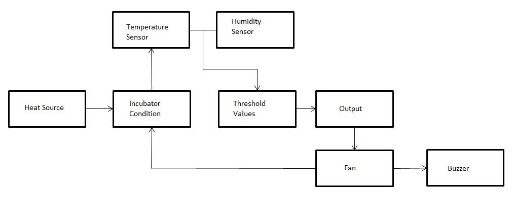 block diagram incubator