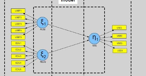 Tutorial statistik partial least square ccuart Images