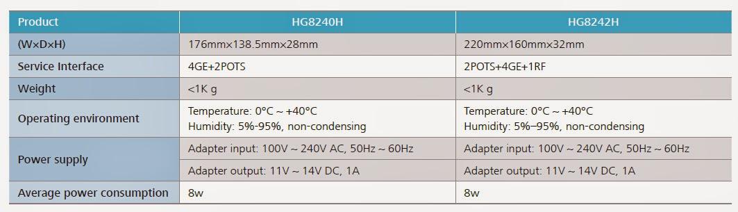 Huawei hg8247h specs
