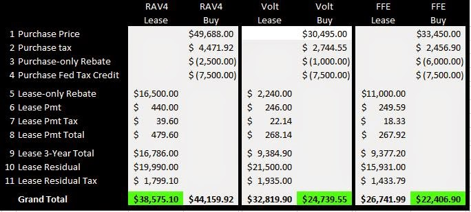 For The Rav4 Ev I Used Carson Toyota Offer Posted In June 2017 On Myrav4ev By Dianne Whitmire Which Included Both Lease And Purchase Offers