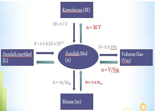 15/12/2012· peta konsep media pembelajaran kimia media pembelajaran briggs (1977) berpendapat bahwa media pembelajaran adalah sarana fisik untuk menyampaikan isi/materi pe. Konsep Mol dalam Hal Ion, Nomor Massa dan Volume   Ilmu Kimia