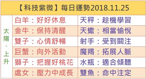 【科技紫微】每日運勢2018.11.25