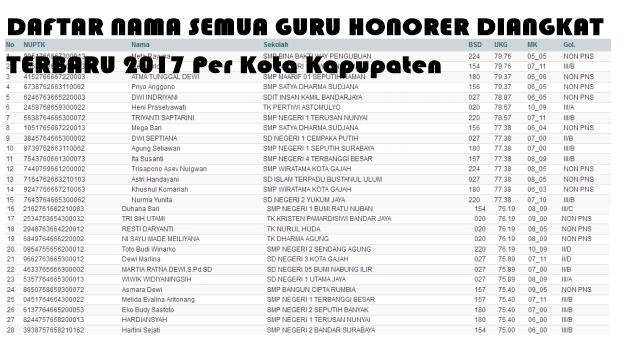 Update !! Daftar Nama Semua Honorer diangkat PNS Lengkap Per Kota Kabupaten Masing-Masing 2017 Segera Cek
