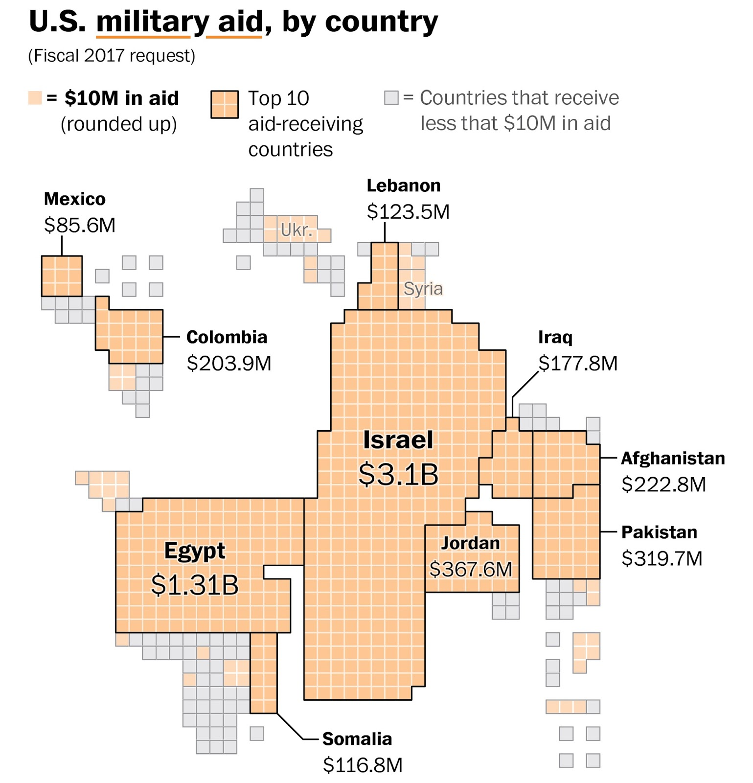 United States military aid