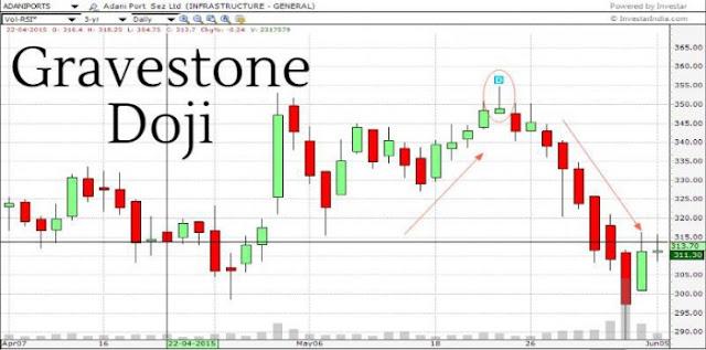 Gravestone Doji In Chart