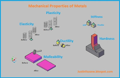 Image result for metals mechanical property