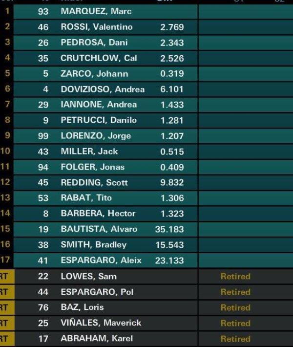 Hasil Lengkap MotoGP Amerika 2017