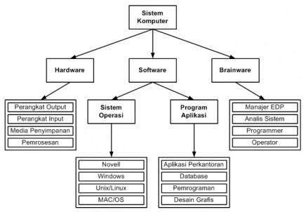 Keaneka Ragaman Kebutuhan: Siklus Diagram Sistem Komputer