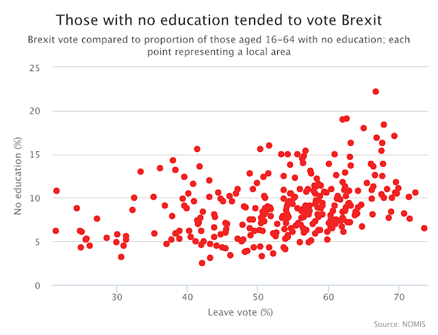 Brexit Education Level Graph
