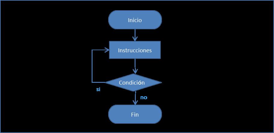 Estructura Condicional Ingeniería De Sistemas