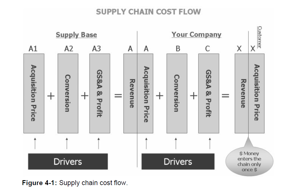 target costing for supply chain management Target costing and performance of manufacturing industry in along with entire supply chain ahmed target costing is a cost management tool for.