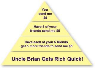 Is Pyramid Scheme Illegal