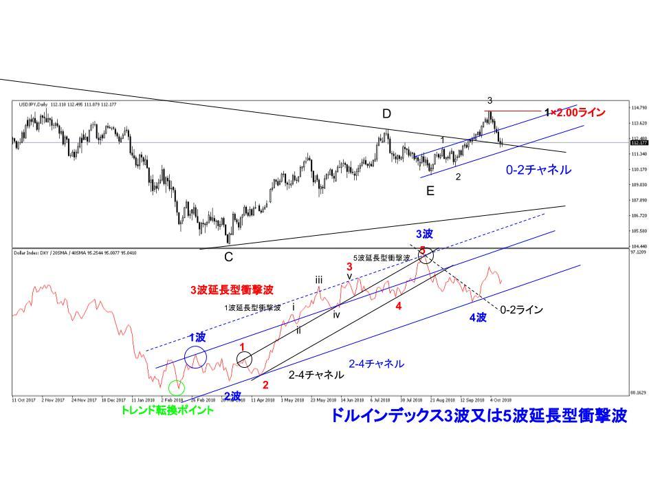 ドル円為替相場日足チャートエリオット波動予想カウントです