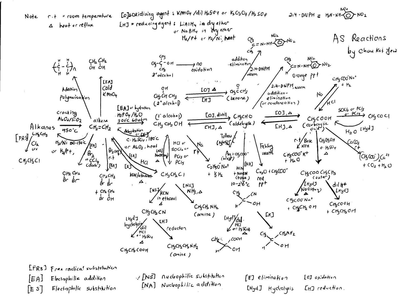 STPM: STPM Chemistry  Organic Chem diagram