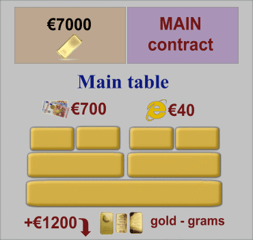 Main Contract, Main Table of Orders