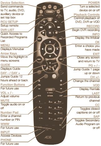 HOW TO PROGRAM ADB Potenza Remote control - Digital TV