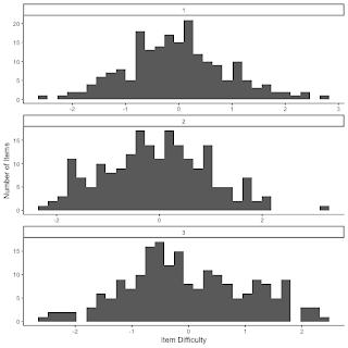 Statistics Sunday: Some Psychometric Tricks in R