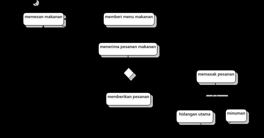 contoh sistem menggunaan star UML (activity diagram)