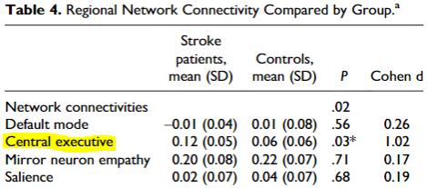 図:小児脳卒中のネットワークコネクティビティ