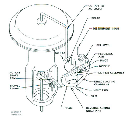 Bellows Valve Diagram