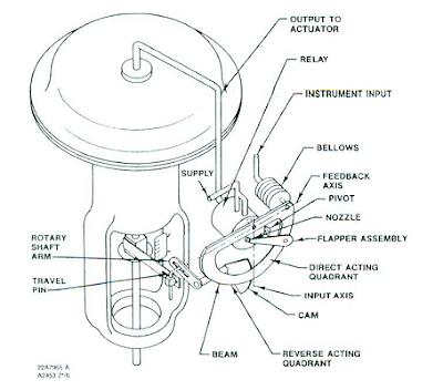 Mechanical Clock Diagram Mechanical Clock Movements Wiring