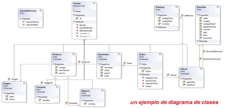 Creación de Diagramas de Clases en Visual C#