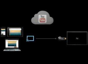 video e film da PC in TV con Chromecast