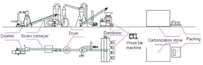 Biomass Gasification and/or Power Generation Plant