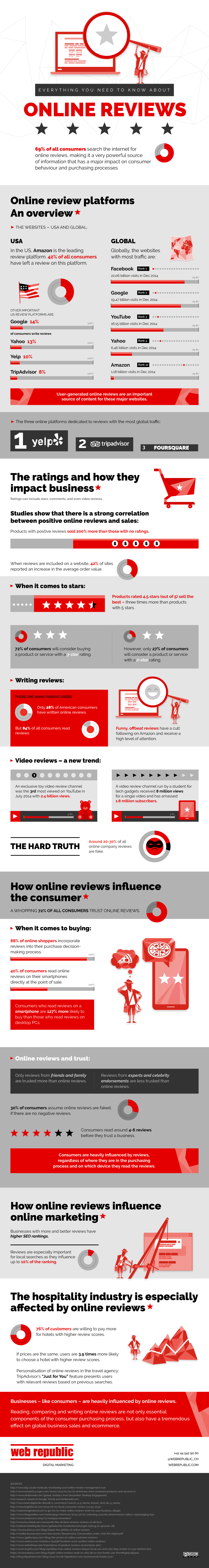Everything You Need to Know about Online Reviews - #infographic