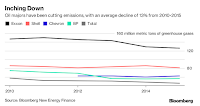Oil majors have been cutting emisisons, with an average decline of 13% from 2010-2015. (Credit: Bloomberg) Click to Enlarge.