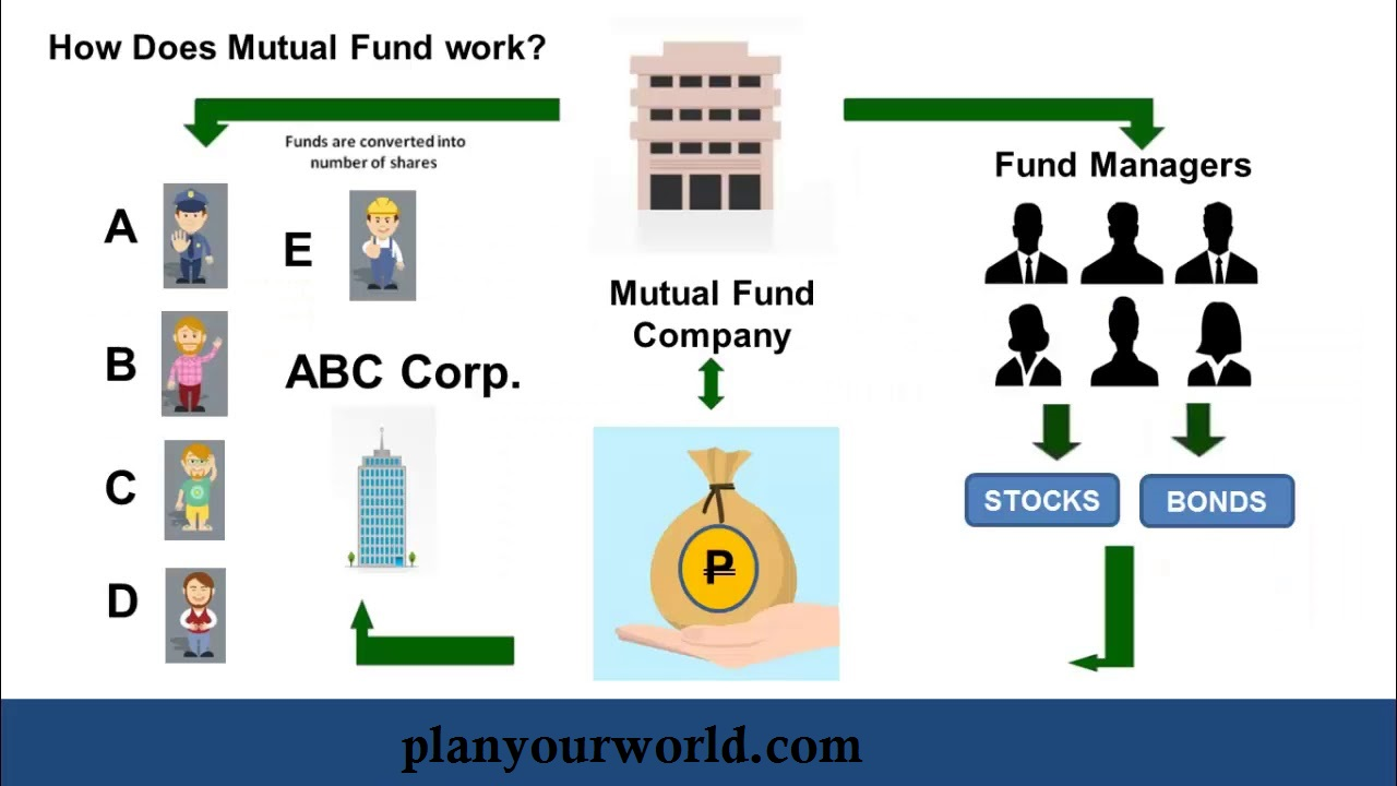 Understanding how mutual funds wok and the various types of mutual funds