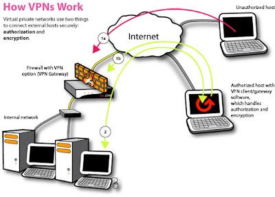 ما هو ال VPN  أو الشبكات الإفتراضية ؟