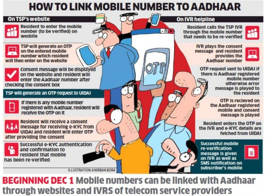 Aadhaar Card Mobile SIM Link using OTP without fingerprints