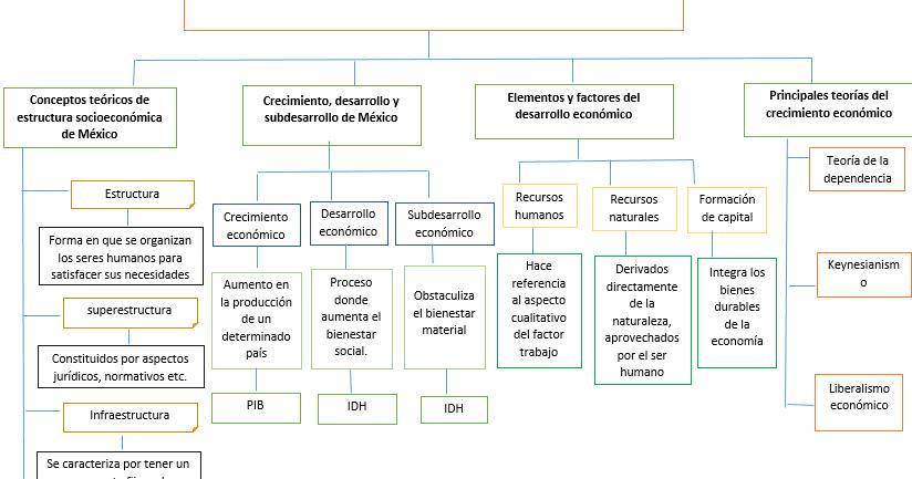 Magnificos De Ximan Mapa Conceptual Aspectos Teoricos De
