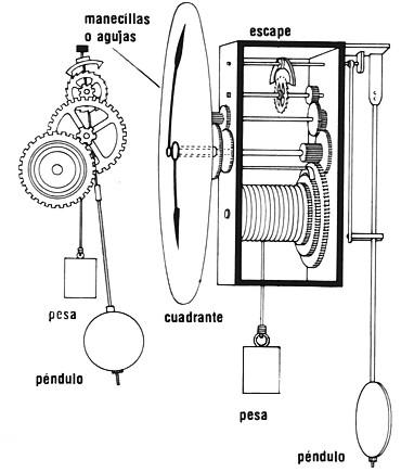 Maquinando ando el reloj de pendulo - Mecanismos de reloj de pared ...