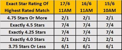 MITB 2018 Star Rating Betting