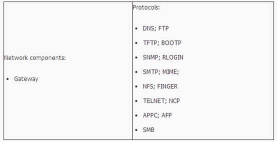 Memahami Konsep OSI Layer Pada Jaringan Komputer 7_