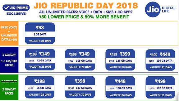 JIO Happy Republic Day New Data