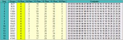 Tabela com 15 grupos mais premiados com 15 pontos