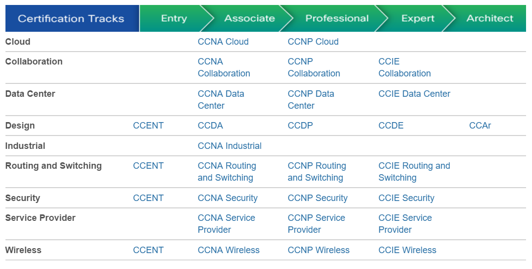 cisco roadmap ccna expert level tracks jobs security ccnp entry certification certs certifications levels cybersecurity companies certified nc track career