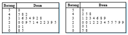 materi kuliah dk bab 2 penyajian data statistika Penjelasan Gambar Grafik Diagram Dan Tabel dari diagram batang daun di atas dapat dibaca beberapa ukuran tertentu, antara lain