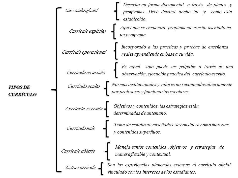 Curriculum Vitae Ejemplos Logros Resume Pdf Download